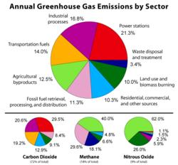 Emission Sector Graph