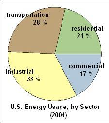 US Energy Stats for 2004